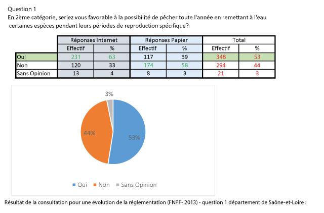 reponse_question_1_consultation_FNPF-dept71