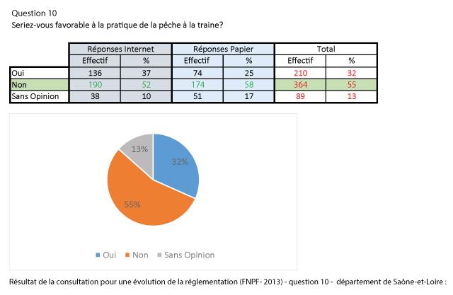 reponse_question_10_consultation_FNPF-dept71