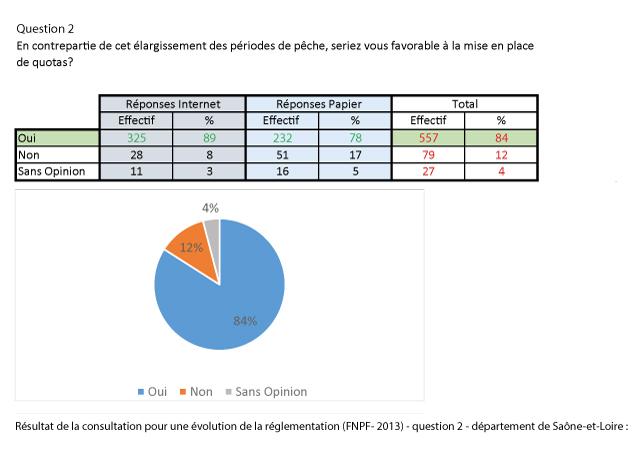 reponse_question_2_consultation_FNPF-dept71