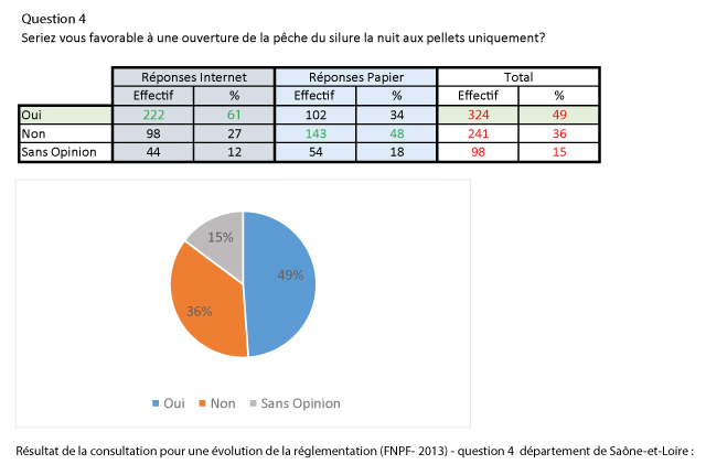 reponse_question_4_consultation_FNPF-dept71