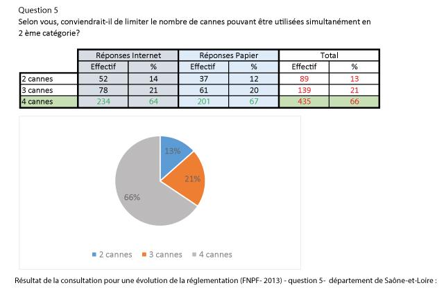 reponse_question_5_consultation_FNPF-dept71
