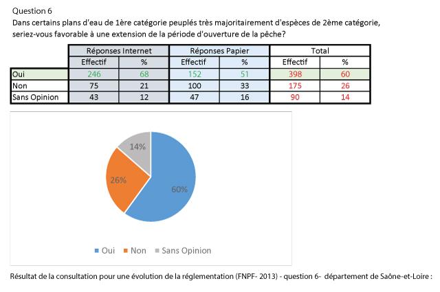 reponse_question_6_consultation_FNPF-dept71
