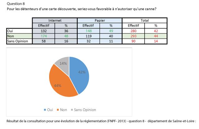 reponse_question_8_consultation_FNPF-dept71