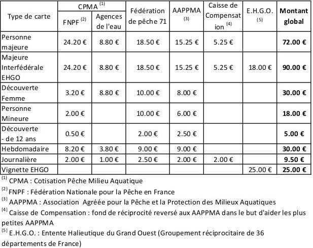 carte de peche tarif Prix des cartes de pêche 2014   Fédération de pêche de Saône et Loire