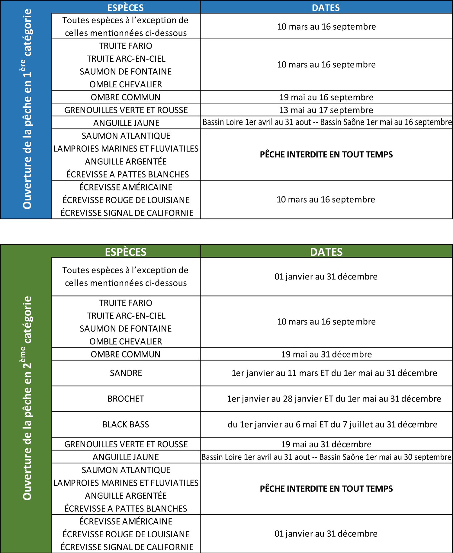 Date d'ouverture de la pêche en Saône-et-Loire pour l'année 2018