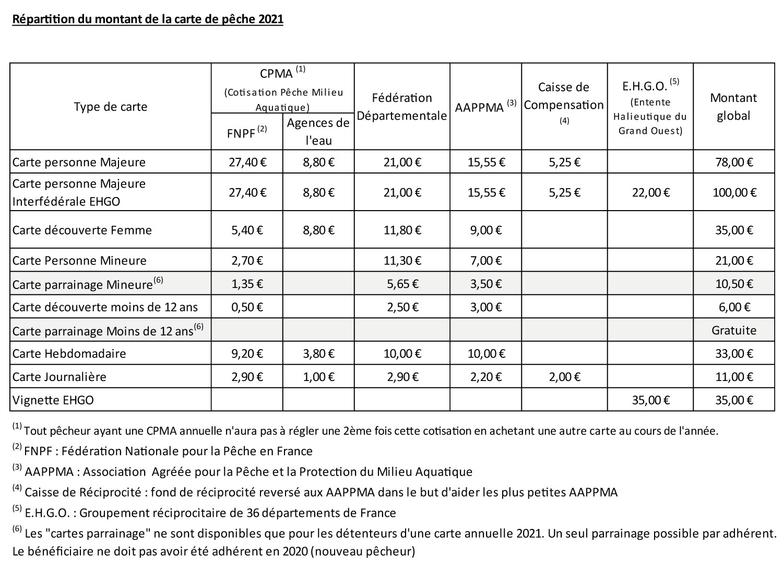 repartition_argent_pecheur_2021